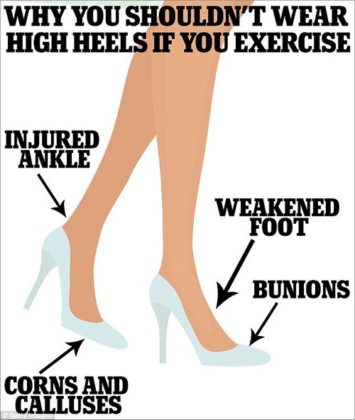 Heels can cause a slew of problems for your feet, which can eventually render you unable to do intense workouts