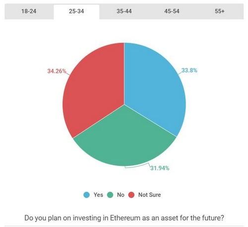 invest in ethereum