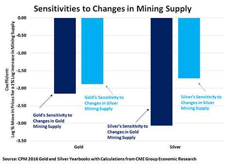 Figure 10: Gold and Silver Respond Negatively to Rises in Each Other's Mining Supply.