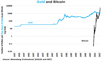 Figure 1: Gold and Bitcoin Have Been Great Stores of Value.