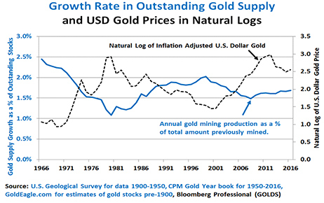 Figure 4: Gold Prices Vary Inversely with Mining Supply.