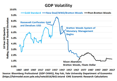 Figure 6: The Gold Standard Produced Massive Economic Volatility.