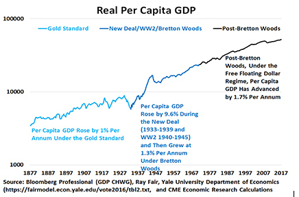 Figure 7: The Gold Standard Also Coincided with Sub-Par Progress in Real Per Capita Income.