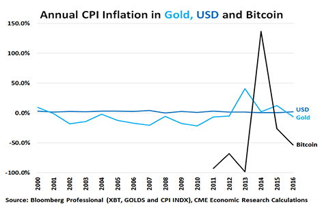 Figure 8: Consumer Prices from a USD, Gold and Bitcoin Perspective.