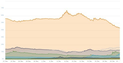 Bitcoin Dominance Plummets