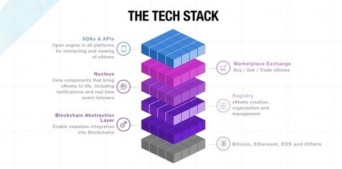 Blockv Vatoms Vee Tech Stack