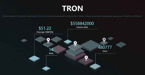 tron price chart