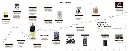 Как Джефф Безос создал компанию стоимостью $1 трлн
