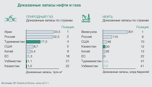 Чем может привлечь инвестора Средняя Азия