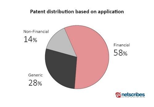 blockchain patent by segment