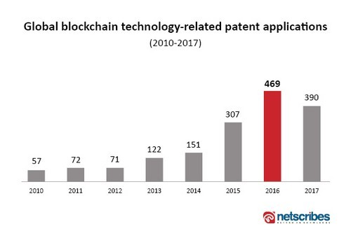 bloackchain patents by year