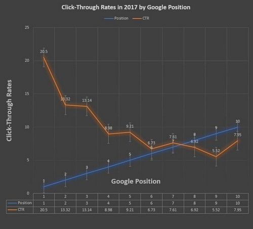 Paid search and ecommerce-Rank vs. CTR