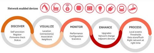 The relayr Device Management Software in a nutshell - source and picture courtesy relayr