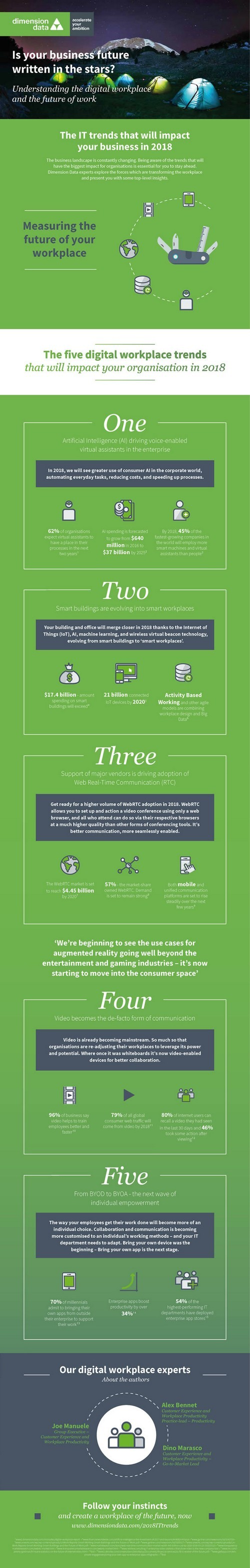 AI (virtual agents), smart buildings (with AI and IoT), Web RTC, video and BYOA (Bring Your Own App) in the top IT trends for the digital smart workplace according to Dimension Data - full infographic in PDF