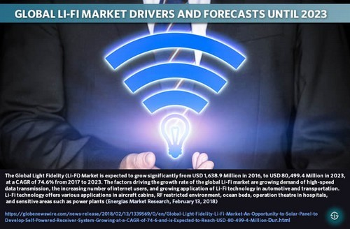 Global Li-Fi market drivers and forecasts until 2023 The Global Light Fidelity (Li-Fi) Market is expected to grow significantly from USD 1,638.9 Million in 2016, to USD 80,499.4 Million in 2023, at a CAGR of 74.6% from 2017 to 2023